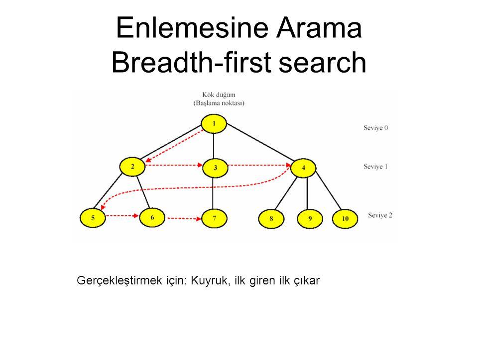 Enlemesine Arama Breadth-first search Gerçekleştirmek için: Kuyruk, ilk giren ilk çıkar