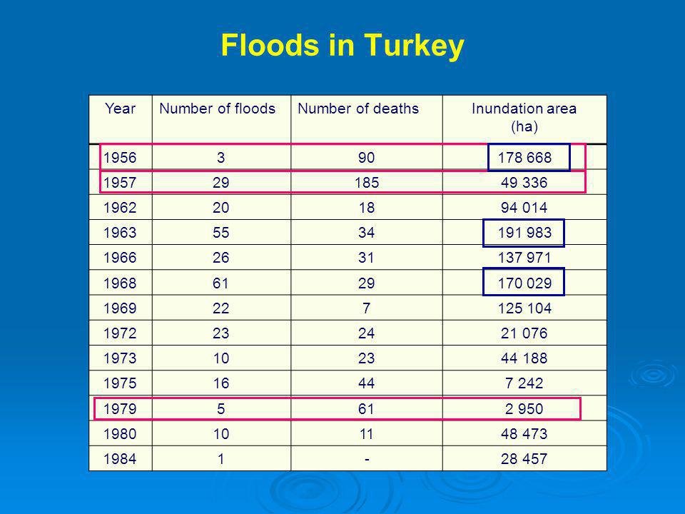 YearNumber of floodsNumber of deathsInundation area (ha) 1956390178 668 19572918549 336 1962201894 014 19635534191 983 19662631137 971 19686129170 029 1969227125 104 1972232421 076 1973102344 188 197516447 242 19795612 950 1980101148 473 19841-28 457 Floods in Turkey