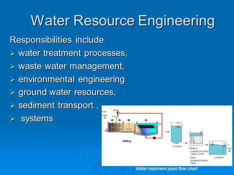 Water Resource Engineering Responsibilities include  water treatment processes,  waste water management,  environmental engineering  ground water