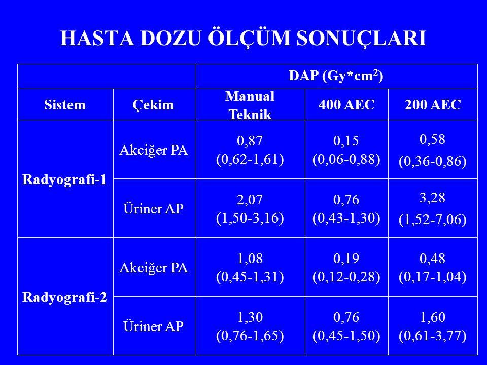 HASTA DOZU ÖLÇÜM SONUÇLARI 1,60 (0,61-3,77) 0,76 (0,45-1,50) 1,30 (0,76-1,65) Üriner AP 0,48 (0,17-1,04) 0,19 (0,12-0,28) 1,08 (0,45-1,31) Akciğer PA Radyografi-2 3,28 (1,52-7,06) 0,76 (0,43-1,30) 2,07 (1,50-3,16) Üriner AP 0,58 (0,36-0,86) 0,15 (0,06-0,88) 0,87 (0,62-1,61) Akciğer PA Radyografi-1 200 AEC400 AEC Manual Teknik ÇekimSistem DAP (Gy*cm 2 )