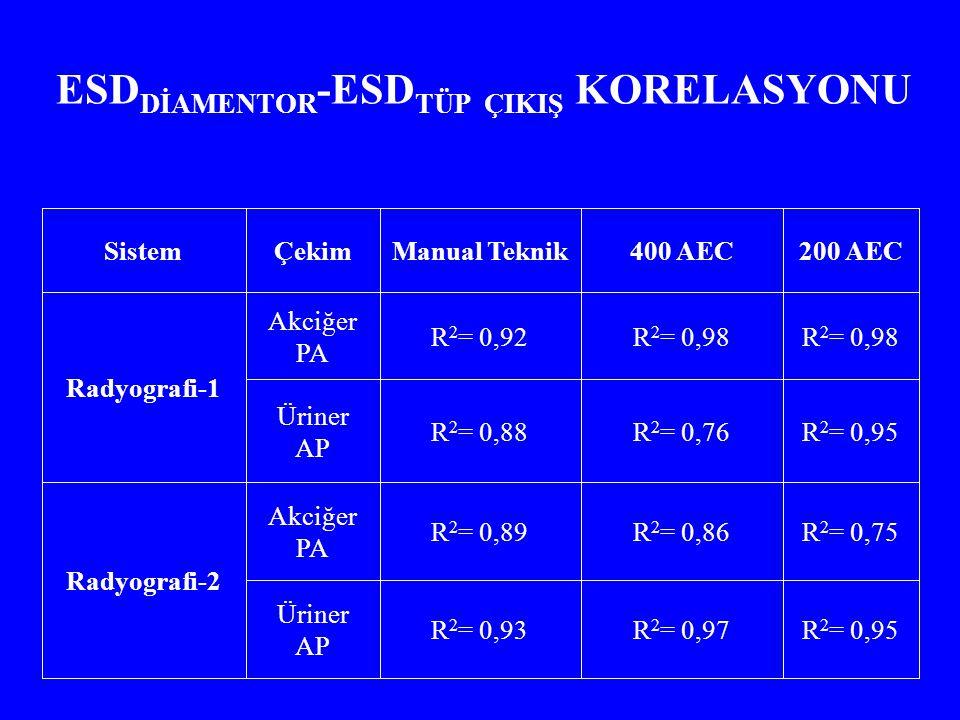 ESD DİAMENTOR -ESD TÜP ÇIKIŞ KORELASYONU R 2 = 0,95R 2 = 0,97R 2 = 0,93 Üriner AP R 2 = 0,75R 2 = 0,86R 2 = 0,89 Akciğer PA Radyografi-2 R 2 = 0,95R 2 = 0,76R 2 = 0,88 Üriner AP R 2 = 0,98 R 2 = 0,92 Akciğer PA Radyografi-1 200 AEC400 AECManual TeknikÇekimSistem