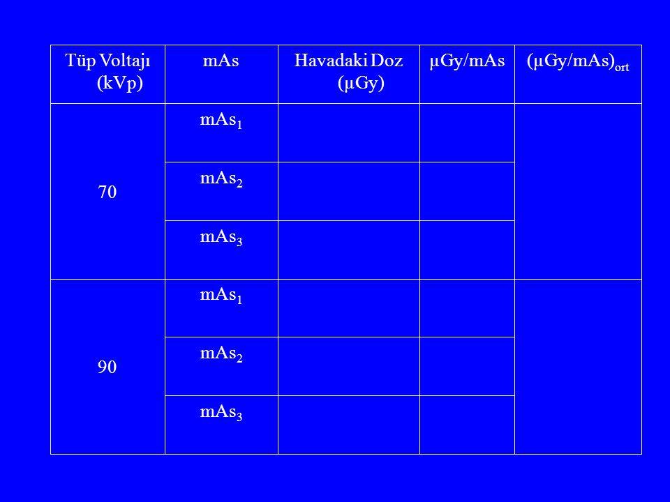 mAs 3 mAs 2 mAs 1 90 mAs 3 mAs 2 mAs 1 70 (µGy/mAs) ort µGy/mAsHavadaki Doz (µGy) mAsTüp Voltajı (kVp)