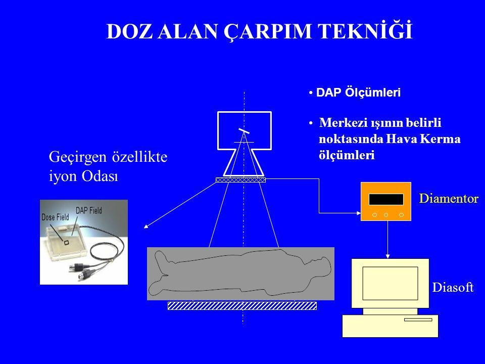 Diamentor DOZ ALAN ÇARPIM TEKNİĞİ DAP Ölçümleri Merkezi ışının belirli noktasında Hava Kerma ölçümleri Geçirgen özellikte iyon Odası Diasoft