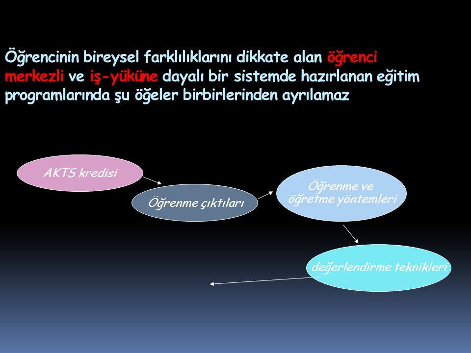 Ortak Dersler  Atatürk İlkeleri ve İnkılap Tarihi I ve II 2 AKTS  Türk Dili I ve II 2 AKTS  Yabancı Dil I ve II 2 AKTS  Güzel Sanatlar ve Beden Eğitimi 1 AKTS