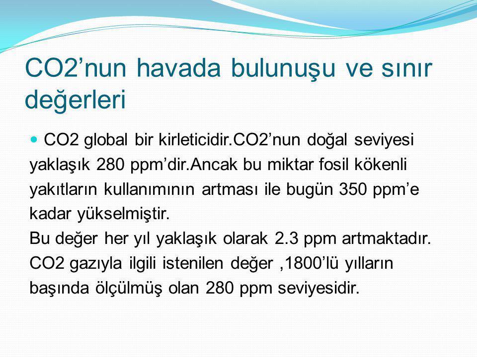 CO2'nun havada bulunuşu ve sınır değerleri CO2 global bir kirleticidir.CO2'nun doğal seviyesi yaklaşık 280 ppm'dir.Ancak bu miktar fosil kökenli yakıt