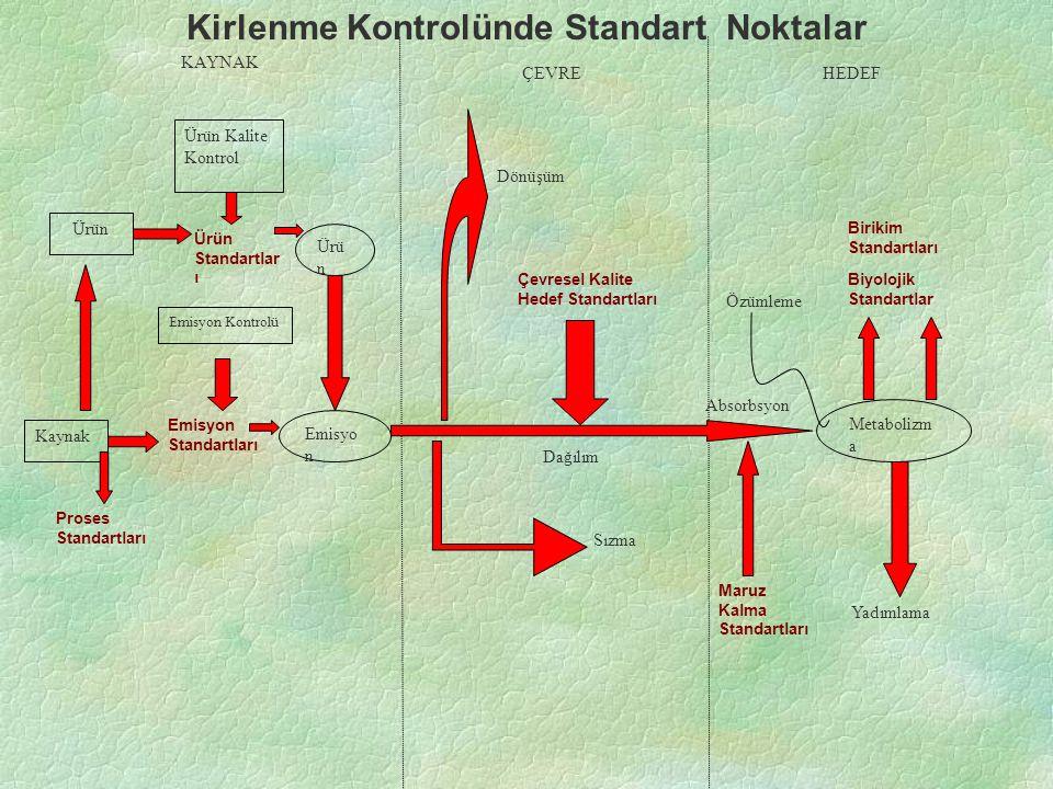 KAYNAK Ürün Kalite Kontrol Ürün Ürün Standartlar ı Ürü n Emisyo n Emisyon Standartları Kaynak Proses Standartları ÇEVRE Dönüşüm Çevresel Kalite Hedef Standartları Dağılım Sızma Absorbsyon Metabolizm a Yadımlama Maruz Kalma Standartları Özümleme Biyolojik Standartlar Birikim Standartları HEDEF Kirlenme Kontrolünde Standart Noktalar Emisyon Kontrolü
