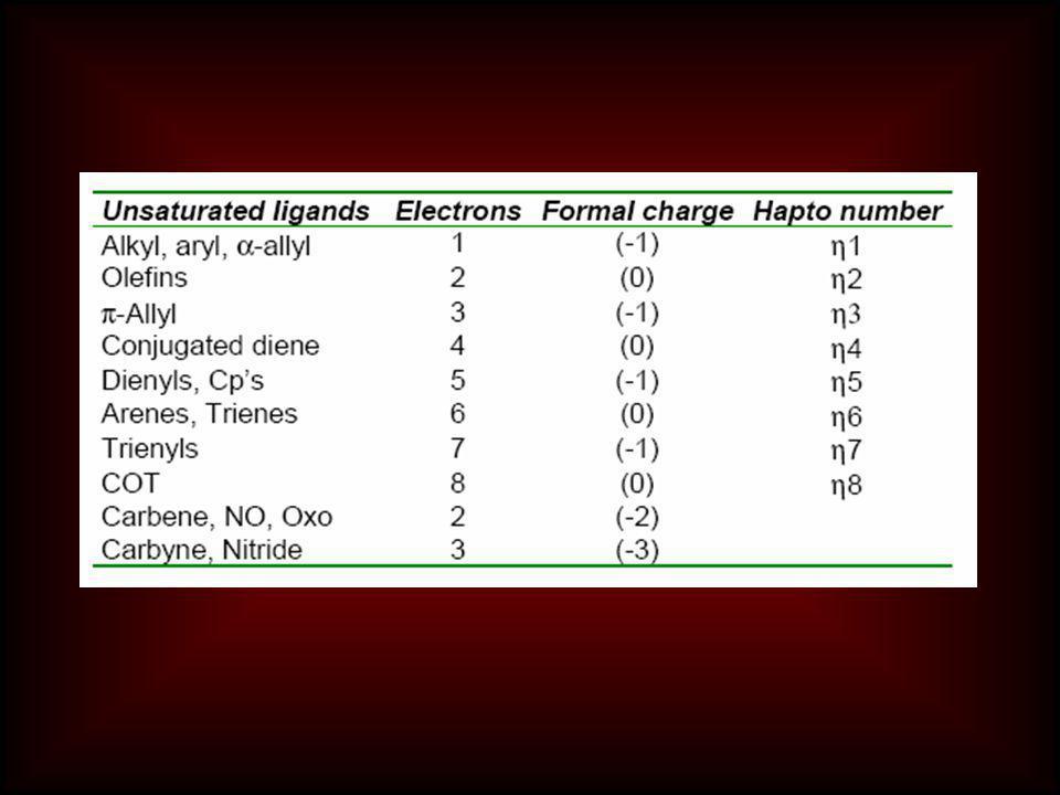 Ligantların adlandırılmaları  Anyonik ligantların sonuna o takısı konur -bromo, kloro, karbonato, sülfato  Nötral ligantlar takı almaz -etilendiamin, fosfin, metilamin, dimetilamin  Radikallerin sonuna il takısı getirilir -fenil, metil, etil, siklopentadienil  Bazı ligantlar özel ada sahiptir -karbonil, nitrozil, ammin, akua  Köprü ligantlar μ(mü) ile gösterilir  Delokalize bağlar η (eta) ile gösterilir