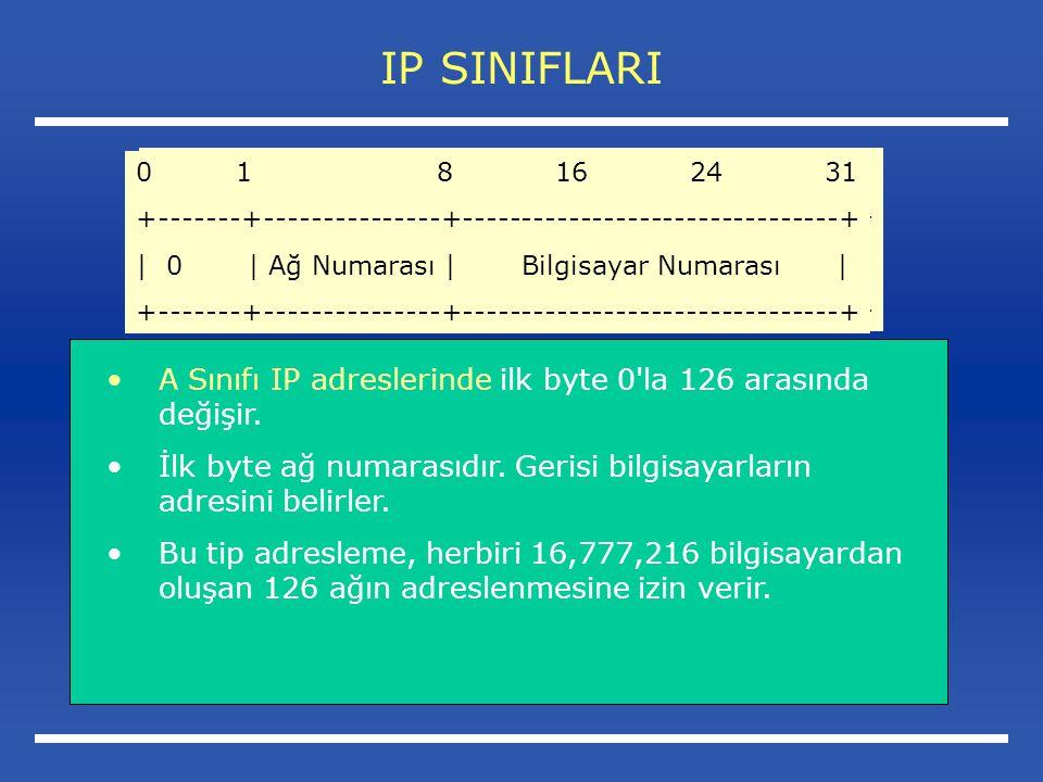 IP SINIFLARI A Sınıfı IP adreslerinde ilk byte 0 la 126 arasında değişir.