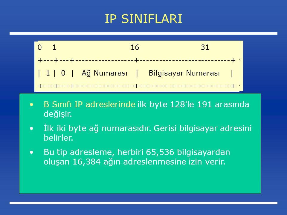 IP SINIFLARI B Sınıfı IP adreslerinde ilk byte 128 le 191 arasında değişir.