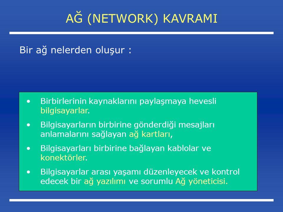 AĞ (NETWORK) KAVRAMI Bir ağ nelerden oluşur : Birbirlerinin kaynaklarını paylaşmaya hevesli bilgisayarlar.