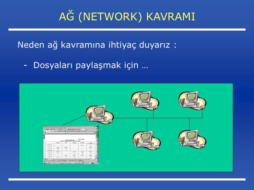 AĞ (NETWORK) KAVRAMI Neden ağ kavramına ihtiyaç duyarız : - Dosyaları paylaşmak için …