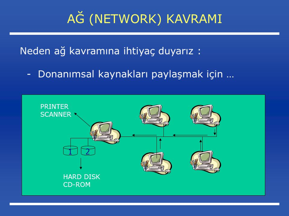 AĞ (NETWORK) KAVRAMI Neden ağ kavramına ihtiyaç duyarız : - Donanımsal kaynakları paylaşmak için … 21 HARD DISK CD-ROM PRINTER SCANNER
