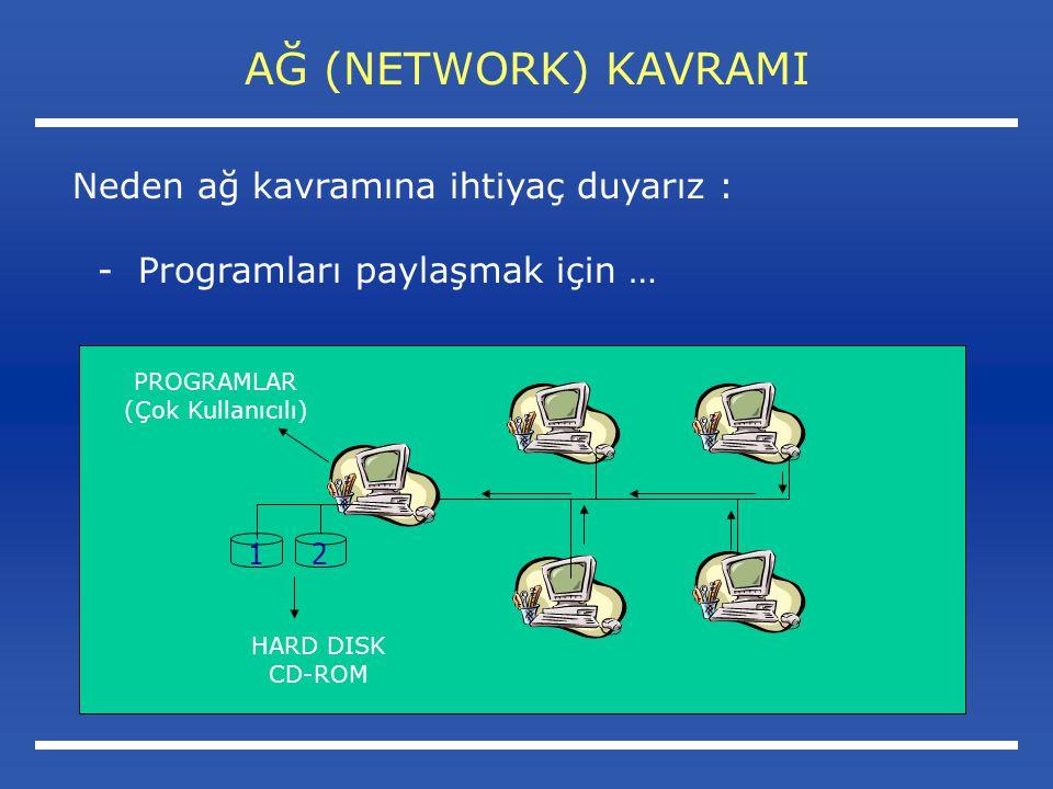AĞ (NETWORK) KAVRAMI Neden ağ kavramına ihtiyaç duyarız : - Programları paylaşmak için … 21 HARD DISK CD-ROM PROGRAMLAR (Çok Kullanıcılı)