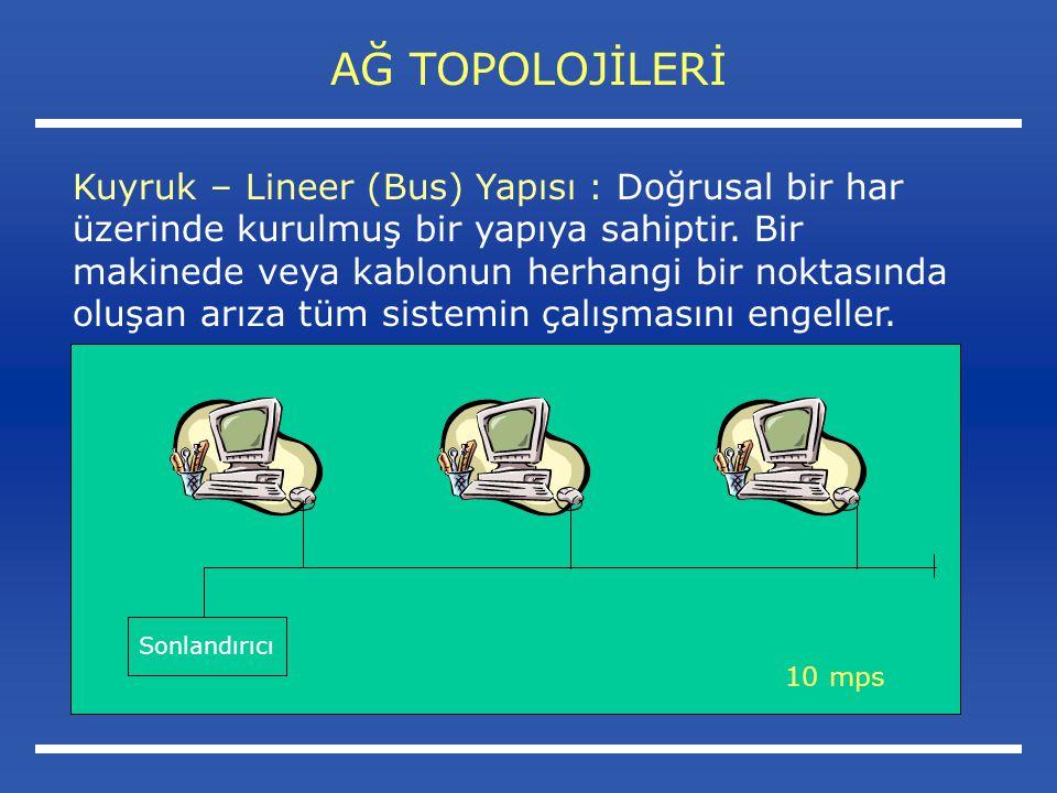 AĞ TOPOLOJİLERİ Kuyruk – Lineer (Bus) Yapısı : Doğrusal bir har üzerinde kurulmuş bir yapıya sahiptir.