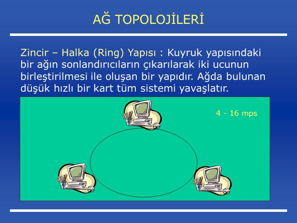 AĞ TOPOLOJİLERİ Zincir – Halka (Ring) Yapısı : Kuyruk yapısındaki bir ağın sonlandırıcıların çıkarılarak iki ucunun birleştirilmesi ile oluşan bir yapıdır.