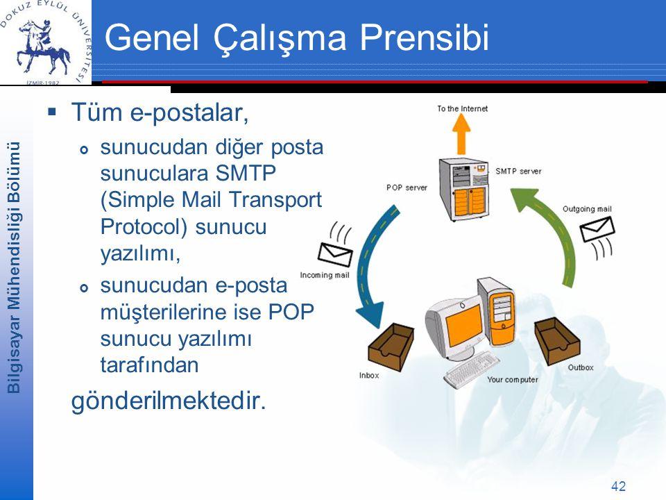 Bilgisayar Mühendisliği Bölümü 42 Genel Çalışma Prensibi  Tüm e-postalar,  sunucudan diğer posta sunuculara SMTP (Simple Mail Transport Protocol) sunucu yazılımı,  sunucudan e-posta müşterilerine ise POP sunucu yazılımı tarafından gönderilmektedir.