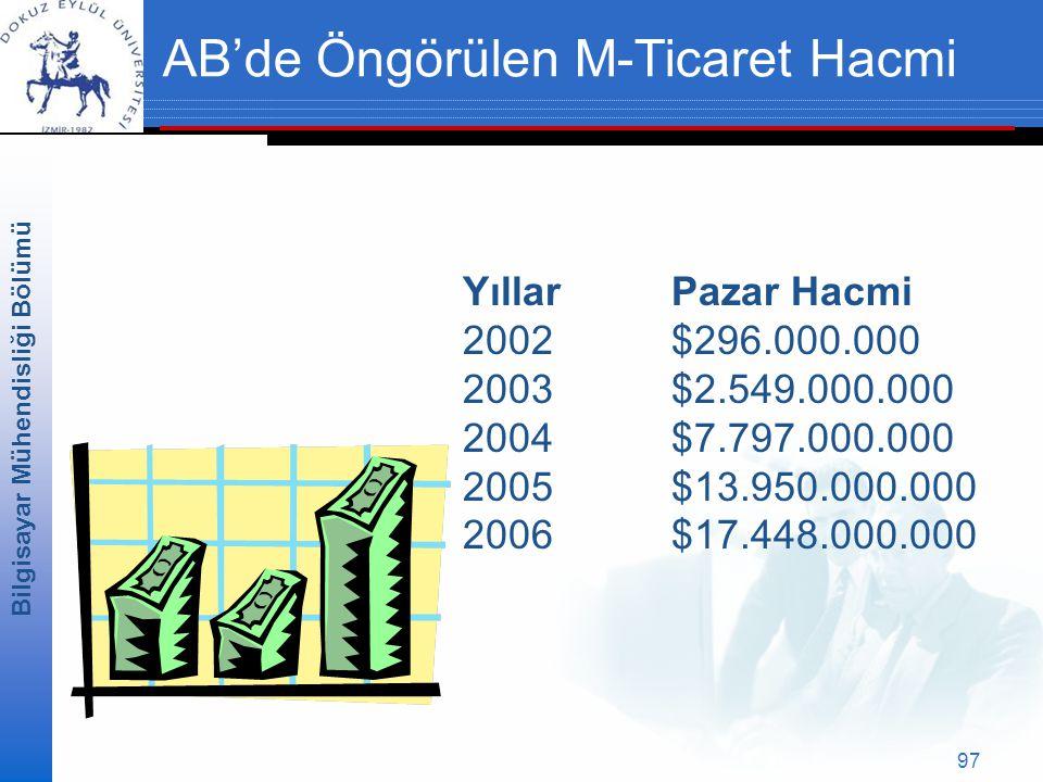 Bilgisayar Mühendisliği Bölümü 97 AB'de Öngörülen M-Ticaret Hacmi Yıllar Pazar Hacmi 2002$296.000.000 2003$2.549.000.000 2004$7.797.000.000 2005$13.950.000.000 2006$17.448.000.000