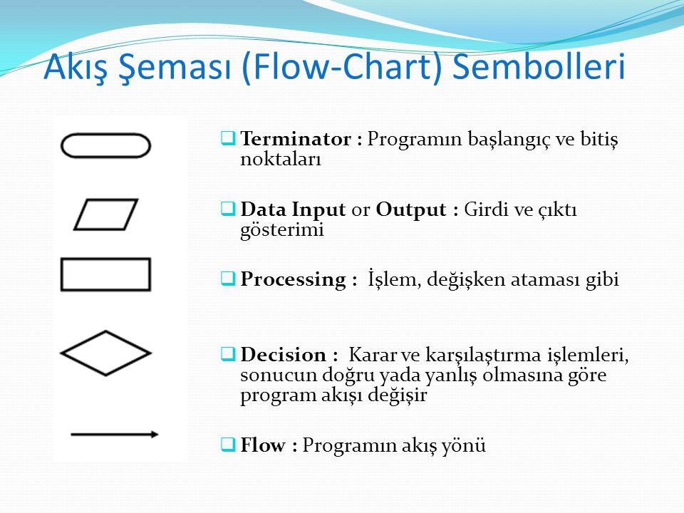 Akış Şeması (Flow-Chart) Sembolleri  Terminator : Programın başlangıç ve bitiş noktaları  Data Input or Output : Girdi ve çıktı gösterimi  Processi