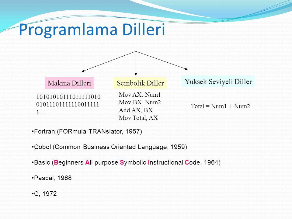 Programlama Dilleri Yüksek Seviyeli Diller Sembolik DillerMakina Dilleri Total = Num1 + Num2 Mov AX, Num1 Mov BX, Num2 Add AX, BX Mov Total, AX Fortra