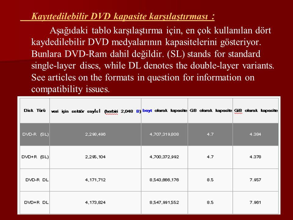 Kayıtedilebilir DVD kapasite karşılaştırması : Aşağıdaki tablo karşılaştırma için, en çok kullanılan dört kaydedilebilir DVD medyalarının kapasiteleri