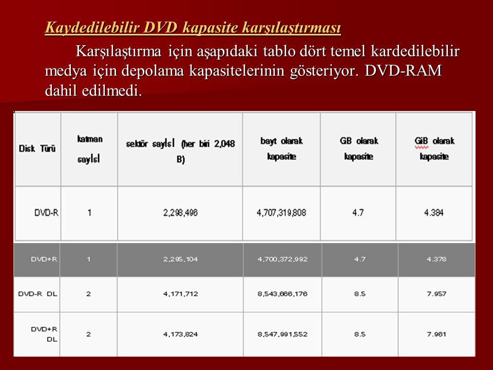 Kaydedilebilir DVD kapasite karşılaştırması Karşılaştırma için aşapıdaki tablo dört temel kardedilebilir medya için depolama kapasitelerinin gösteriyo