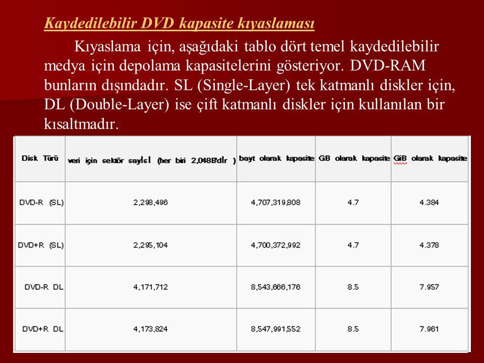 Kaydedilebilir DVD kapasite kıyaslaması Kıyaslama için, aşağıdaki tablo dört temel kaydedilebilir medya için depolama kapasitelerini gösteriyor. DVD-R