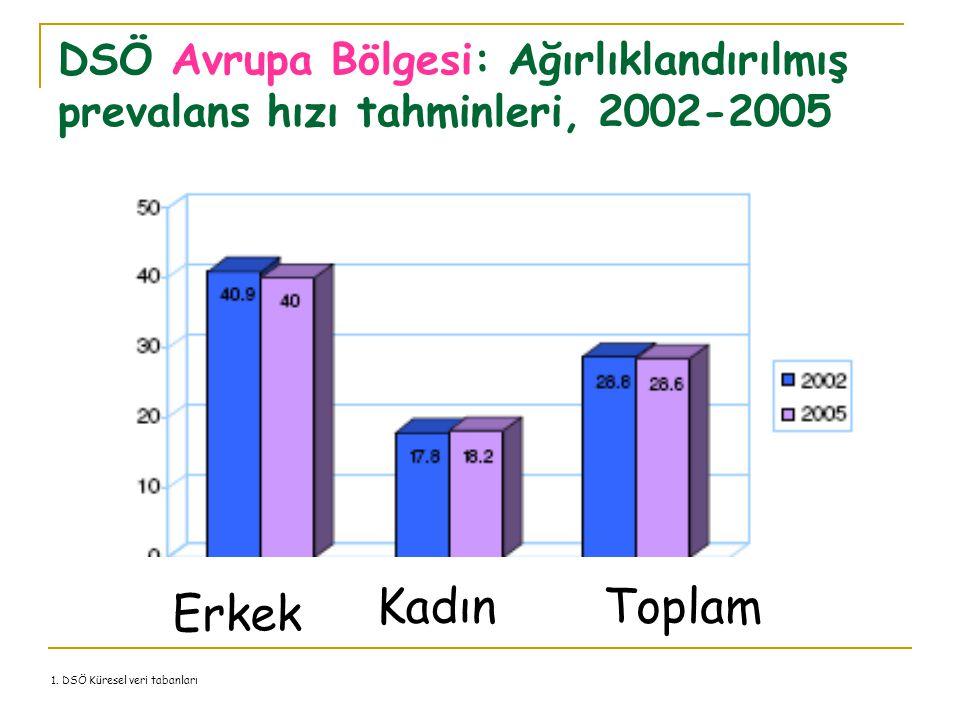 DSÖ Avrupa Bölgesi: Ağırlıklandırılmış prevalans hızı tahminleri, 2002-2005 1. DSÖ Küresel veri tabanları Erkek KadınToplam