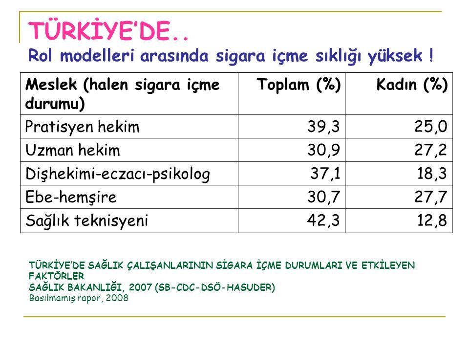 TÜRKİYE'DE.. Rol modelleri arasında sigara içme sıklığı yüksek ! Meslek (halen sigara içme durumu) Toplam (%)Kadın (%) Pratisyen hekim39,325,0 Uzman h