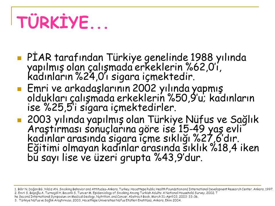 TÜRKİYE... PİAR tarafından Türkiye genelinde 1988 yılında yapılmış olan çalışmada erkeklerin %62,0'ı, kadınların %24,0'ı sigara içmektedir. Emri ve ar