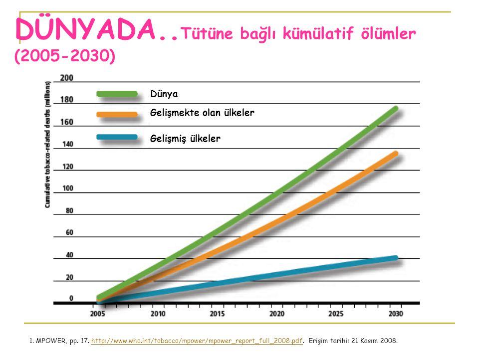 DÜNYADA.. Tütüne bağlı kümülatif ölümler (2005-2030) 1. MPOWER, pp. 17. http://www.who.int/tobacco/mpower/mpower_report_full_2008.pdf. Erişim tarihi: