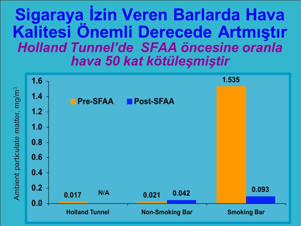 Sigaraya İzin Veren Barlarda Hava Kalitesi Önemli Derecede Artmıştır Holland Tunnel'de SFAA öncesine oranla hava 50 kat kötüleşmiştir Ambient particulate matter, mg/m 3 N/A