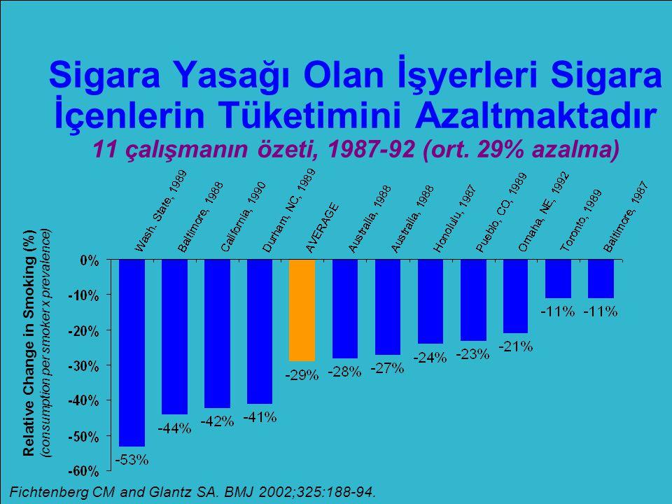 Sigara Yasağı Olan İşyerleri Sigara İçenlerin Tüketimini Azaltmaktadır 11 çalışmanın özeti, 1987-92 (ort. 29% azalma) Fichtenberg CM and Glantz SA. BM