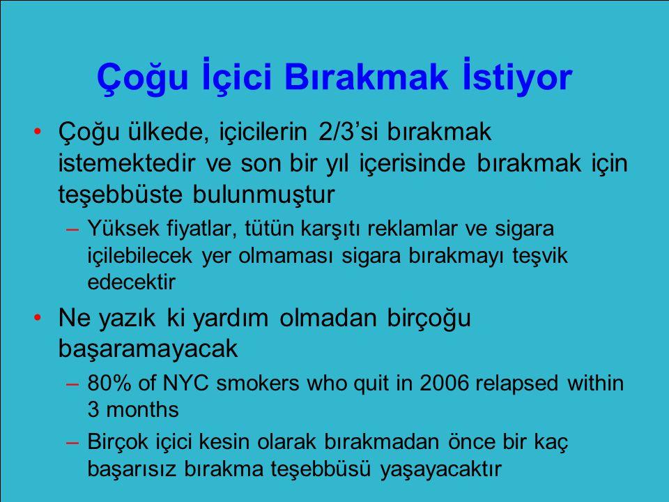 Çoğu İçici Bırakmak İstiyor Çoğu ülkede, içicilerin 2/3'si bırakmak istemektedir ve son bir yıl içerisinde bırakmak için teşebbüste bulunmuştur –Yüksek fiyatlar, tütün karşıtı reklamlar ve sigara içilebilecek yer olmaması sigara bırakmayı teşvik edecektir Ne yazık ki yardım olmadan birçoğu başaramayacak –80% of NYC smokers who quit in 2006 relapsed within 3 months –Birçok içici kesin olarak bırakmadan önce bir kaç başarısız bırakma teşebbüsü yaşayacaktır