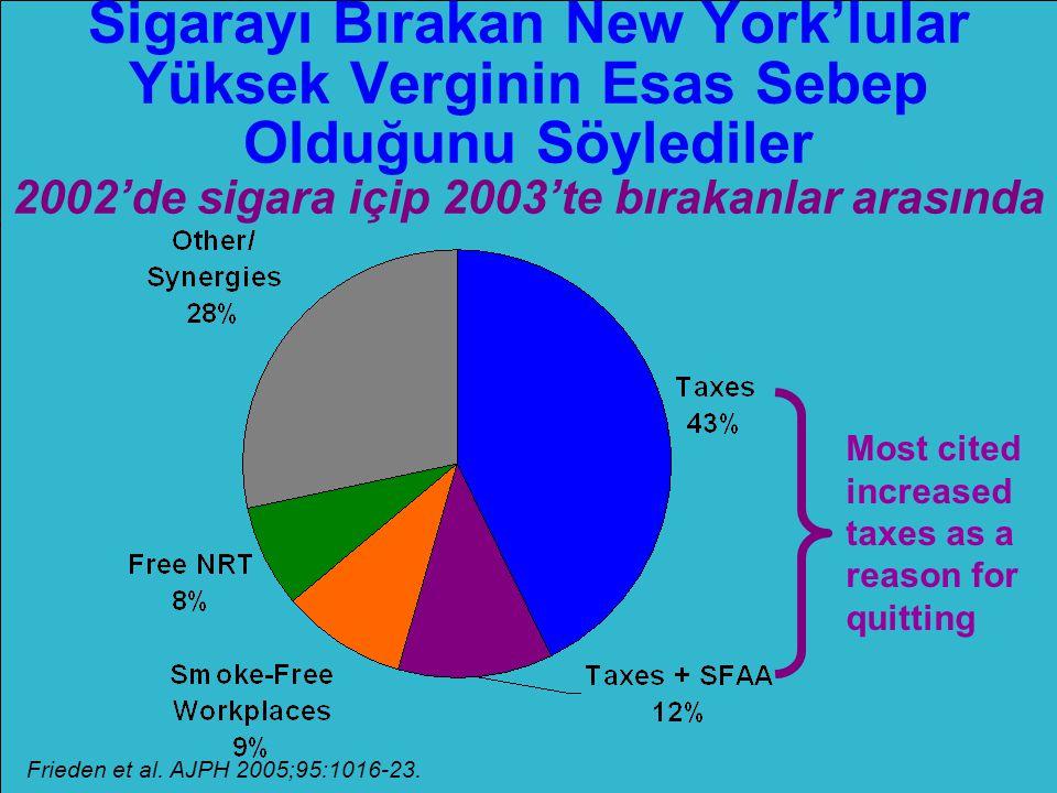 Sigarayı Bırakan New York'lular Yüksek Verginin Esas Sebep Olduğunu Söylediler 2002'de sigara içip 2003'te bırakanlar arasında Frieden et al. AJPH 200