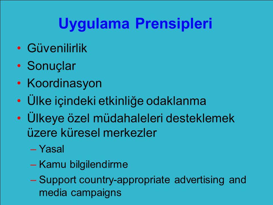 Uygulama Prensipleri Güvenilirlik Sonuçlar Koordinasyon Ülke içindeki etkinliğe odaklanma Ülkeye özel müdahaleleri desteklemek üzere küresel merkezler –Yasal –Kamu bilgilendirme –Support country-appropriate advertising and media campaigns
