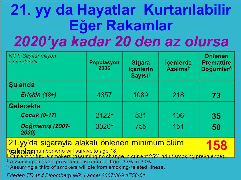 21. yy da Hayatlar Kurtarılabilir Eğer Rakamlar 2020'ya kadar 20 den az olursa NOT: Sayılar milyon cinsindendir. Populasyon 2006 Sigara içenlerin Sayı