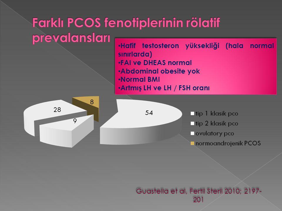 Guastella et al, Fertil Steril 2010; 2197- 201 Hafif testosteron yüksekliği (hala normal sınırlarda) FAI ve DHEAS normal Abdominal obesite yok Normal
