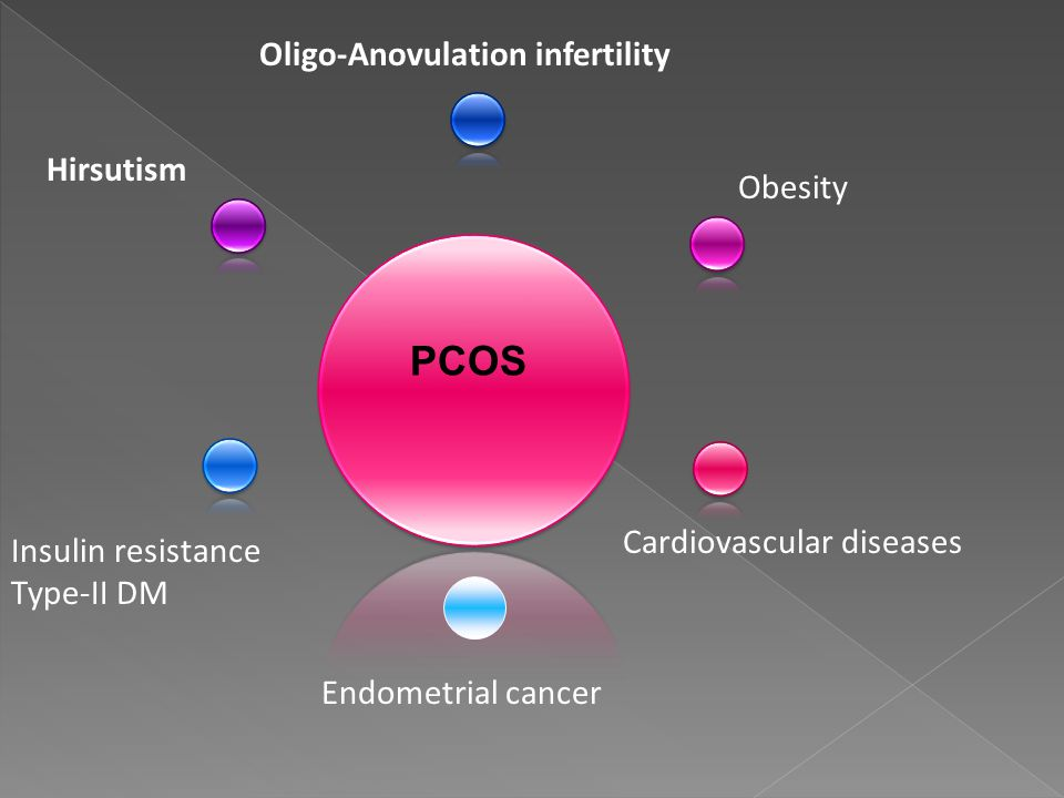 Oligo-Anovulation infertility Cardiovascular diseases Hirsutism Obesity Insulin resistance Type-II DM PCOS Endometrial cancer