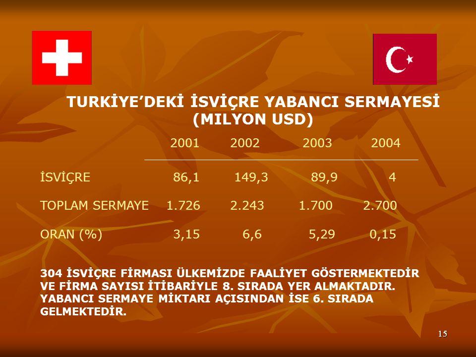 15 TURKİYE'DEKİ İSVİÇRE YABANCI SERMAYESİ (MILYON USD) 2001 2002 2003 2004 İSVİÇRE 86,1 149,3 89,9 4 TOPLAM SERMAYE 1.726 2.243 1.700 2.700 ORAN (%) 3