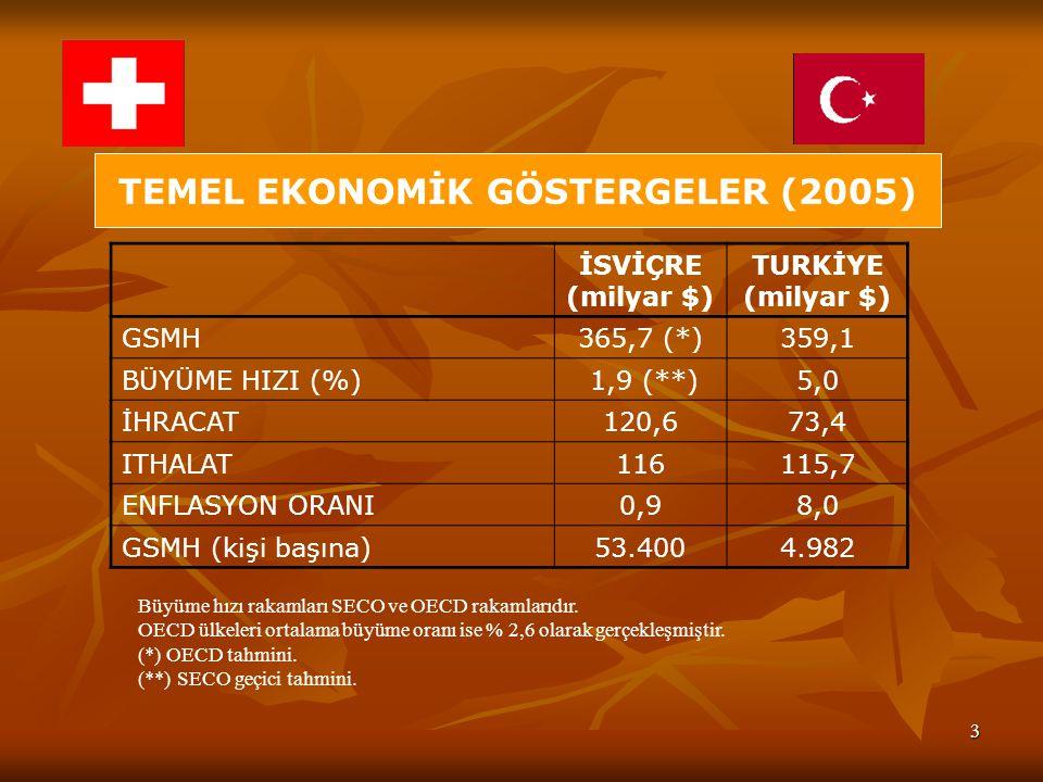 3 TEMEL EKONOMİK GÖSTERGELER (2005) İSVİÇRE (milyar $) TURKİYE (milyar $) GSMH365,7 (*)359,1 BÜYÜME HIZI (%) 1,9 (**)5,0 İHRACAT120,673,4 ITHALAT11611