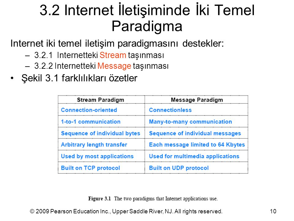 © 2009 Pearson Education Inc., Upper Saddle River, NJ. All rights reserved.10 3.2 Internet İletişiminde İki Temel Paradigma Internet iki temel iletişi