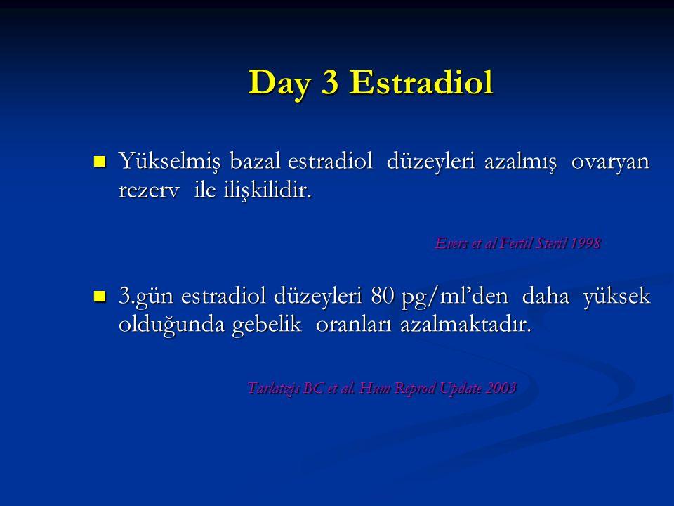 Day 3 Estradiol Yükselmiş bazal estradiol düzeyleri azalmış ovaryan rezerv ile ilişkilidir. Yükselmiş bazal estradiol düzeyleri azalmış ovaryan rezerv