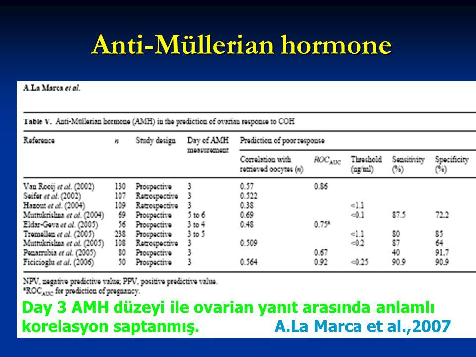 Anti-Müllerian hormone Day 3 AMH düzeyi ile ovarian yanıt arasında anlamlı korelasyon saptanmış. A.La Marca et al.,2007