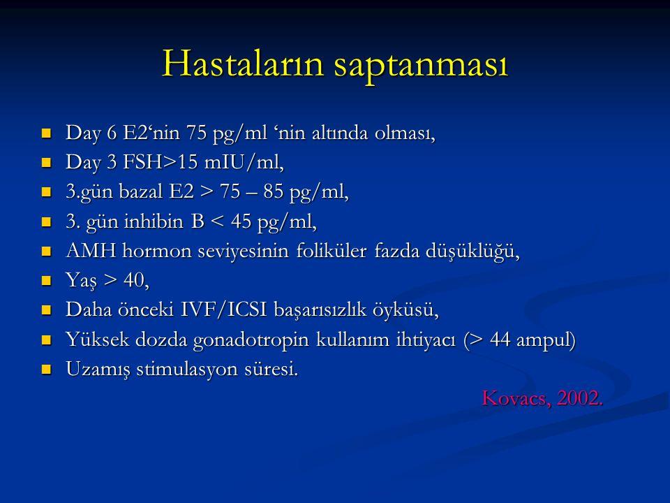 Hastaların saptanması Day 6 E2'nin 75 pg/ml 'nin altında olması, Day 6 E2'nin 75 pg/ml 'nin altında olması, Day 3 FSH>15 mIU/ml, Day 3 FSH>15 mIU/ml,