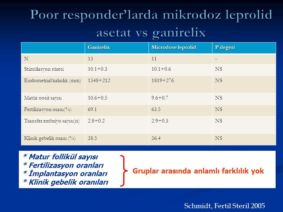 Ganirelix Microdose leprolid P değeri N1311- Stimülasyon süresi 10.1+0.310.1+0.6NS Endometrial kalınlık (mm) 1348+2121819+276NS Matür oosit sayısı 10.