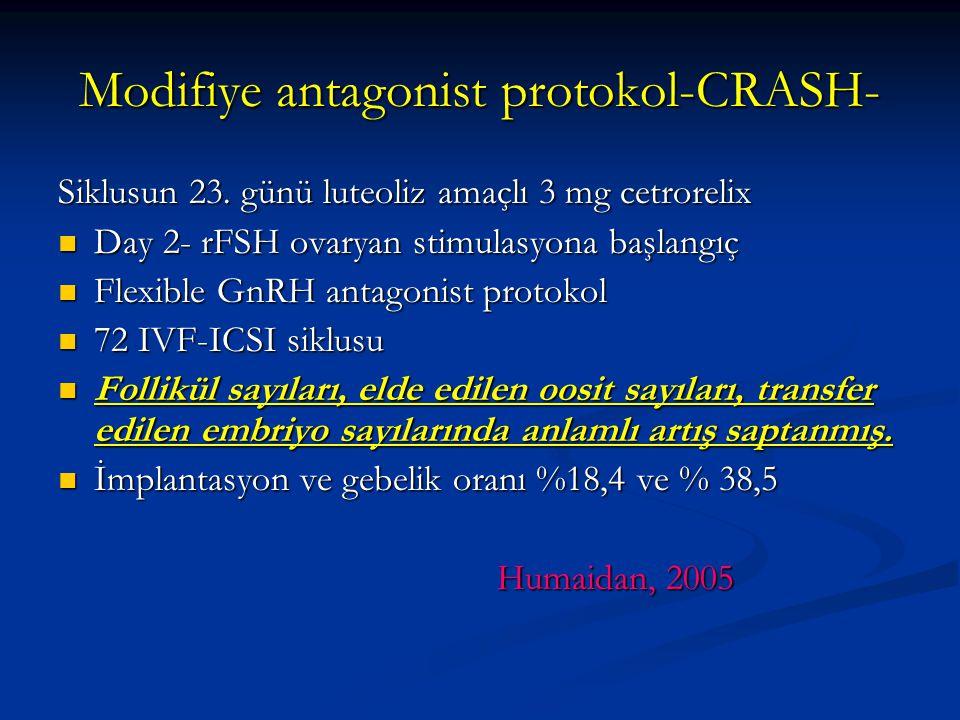 Modifiye antagonist protokol-CRASH- Siklusun 23. günü luteoliz amaçlı 3 mg cetrorelix Day 2- rFSH ovaryan stimulasyona başlangıç Day 2- rFSH ovaryan s
