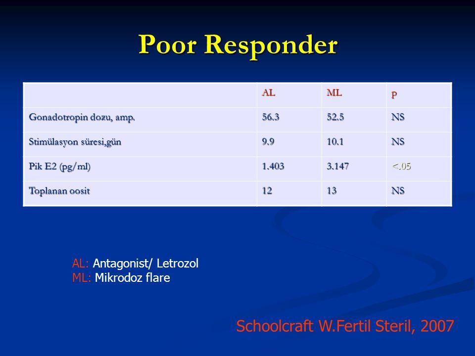 Poor Responder ALMLp Gonadotropin dozu, amp. 56.352.5NS Stimülasyon süresi,gün 9.910.1NS Pik E2 (pg/ml) 1.4033.147 <.05 Toplanan oosit 1213NS Schoolcr