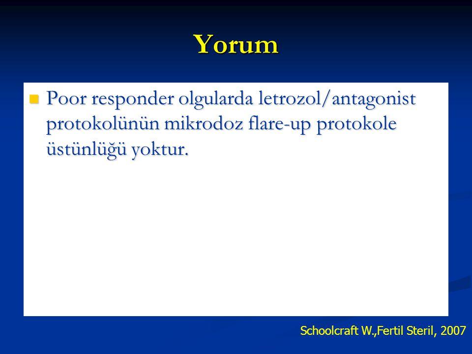 Yorum Poor responder olgularda letrozol/antagonist protokolünün mikrodoz flare-up protokole üstünlüğü yoktur. Poor responder olgularda letrozol/antago
