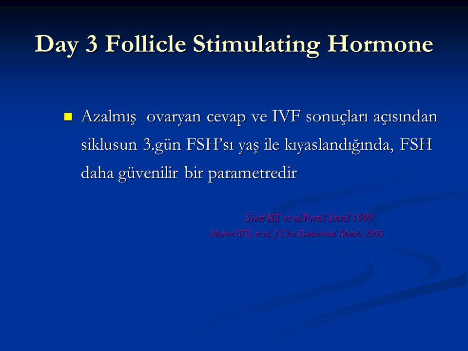 10'dan az güven verici.ovaryan stimülasyona iyi cevqp beklentisi 10-12 orta.cevap normal veyakötü olabilir(variable) 12-15 azalmış ovaryan rezerv 15-20 belirgin azalmış cevar 20'den fazla çok kötü yanıt 3.Gün FSH DPC Immulite assay -