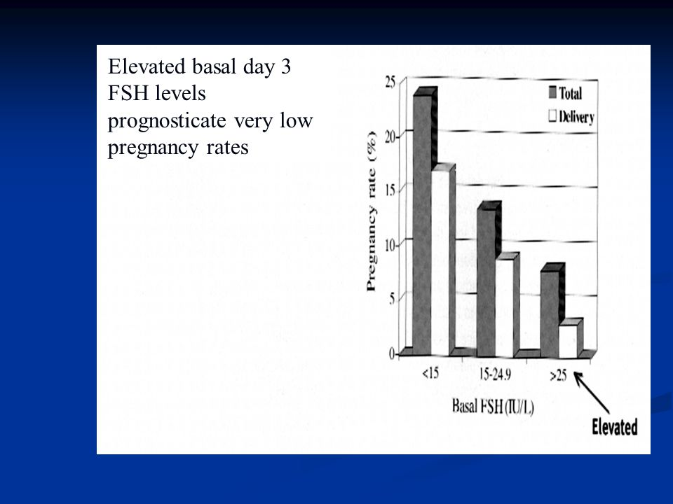 Ovarian Biopsy Subfertil kadınlardan alınan ovaryan biopsilerde yaşla birlikte overde folliküler dansitede azalma olduğu gösterilmiştir.
